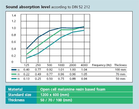 pyramid-sound-absorption
