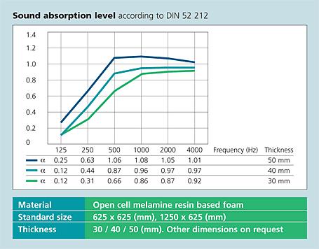 sound-absorption-level